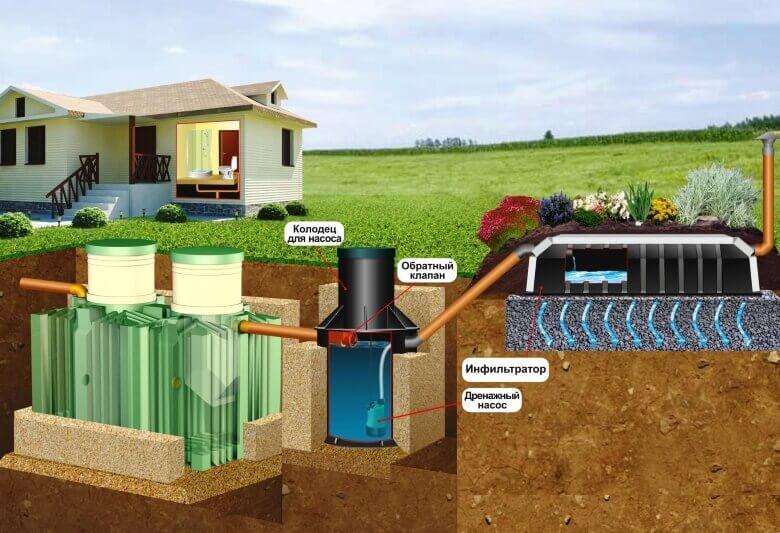 Что такое автономная канализация в частном доме