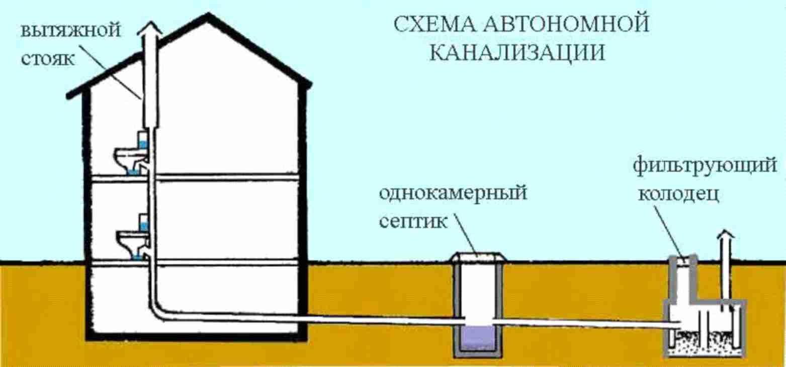 Правильная канализация в частном доме